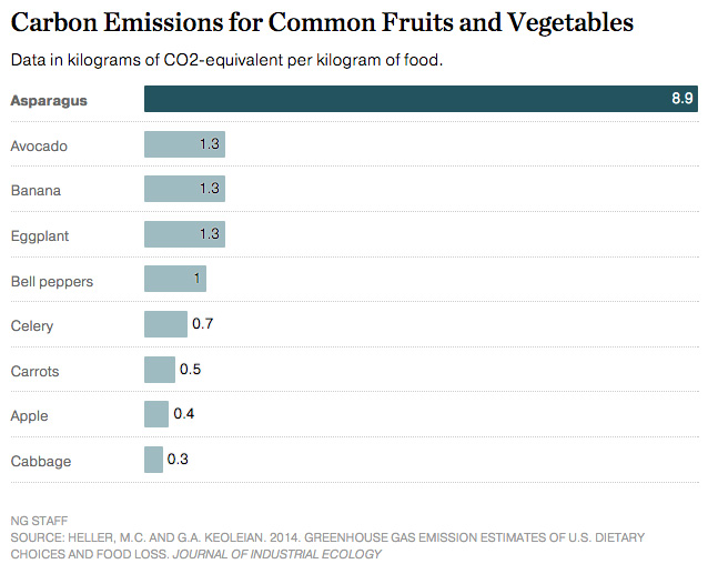 Carbon emissions (CO2-equivalent/kg) for fruits and vegetables on a weight basis (5).