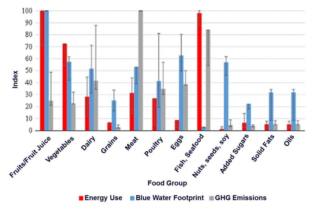 Input/emissions per calorie from some common US dietary items on calorie basis (10).